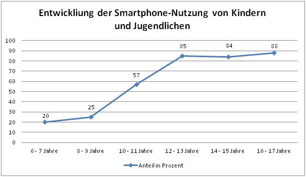 Entwicklung der Smartphone-Nutzung von Kindern und Jugendlichen